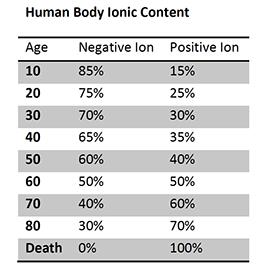 Negative ION Chart