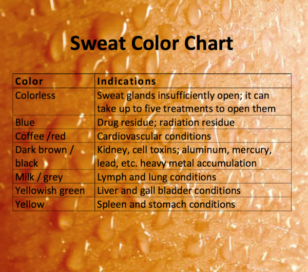 Sweat Chart