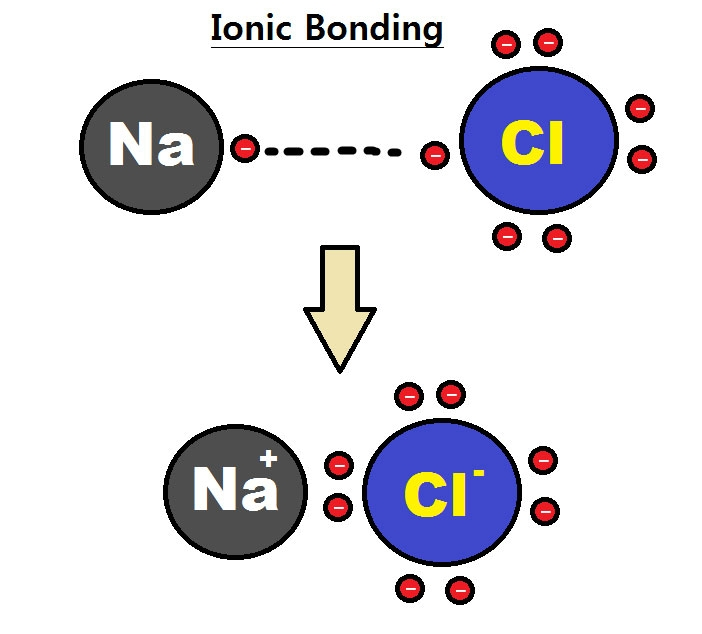 Negative ION's